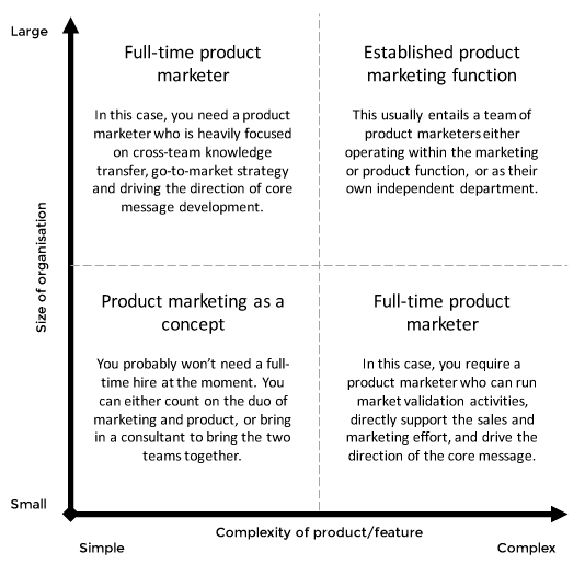 Product marketing hiring matrix