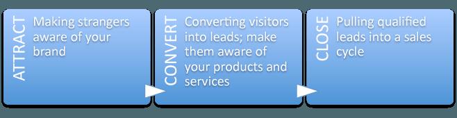a simple three-step marketing funnel